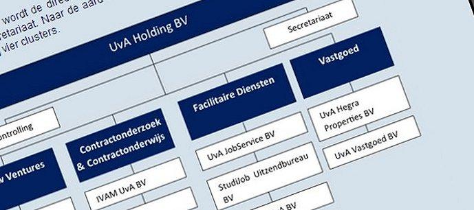 UvA-Holding-669x297
